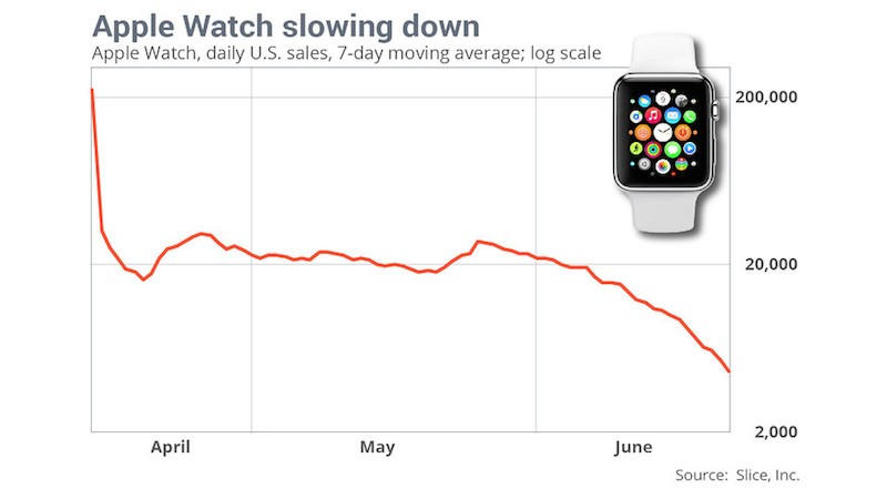 ventes-apple-watch